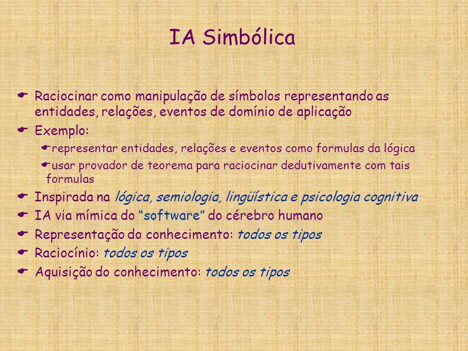 IA Simbólica Raciocinar como manipulação de símbolos representando as entidades, relações, eventos de domínio de aplicação.