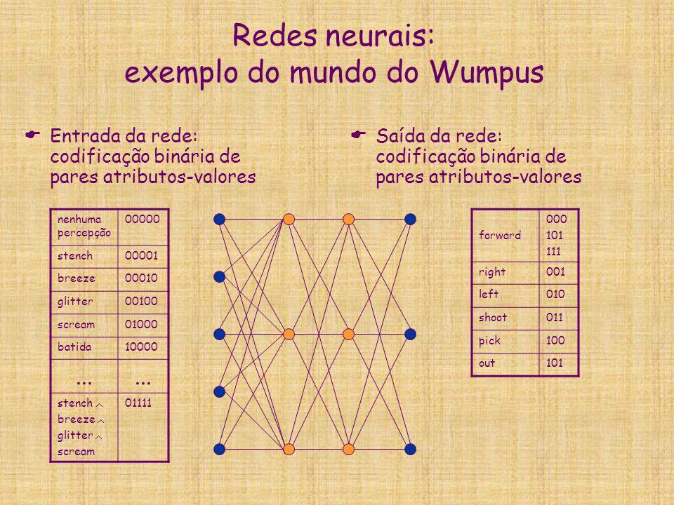 Redes neurais: exemplo do mundo do Wumpus