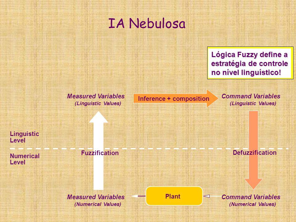IA Nebulosa Lógica Fuzzy define a estratégia de controle no nível linguístico! Measured Variables.