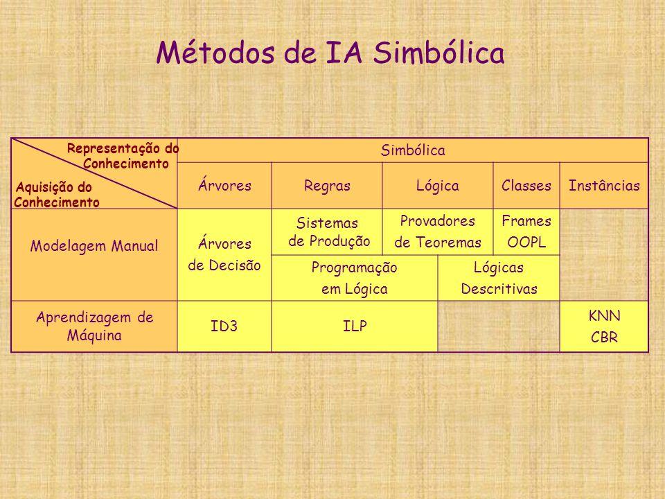 Métodos de IA Simbólica