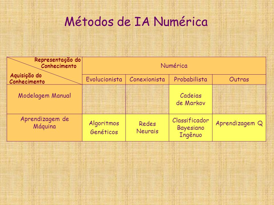 Métodos de IA Numérica Numérica Evolucionista Conexionista