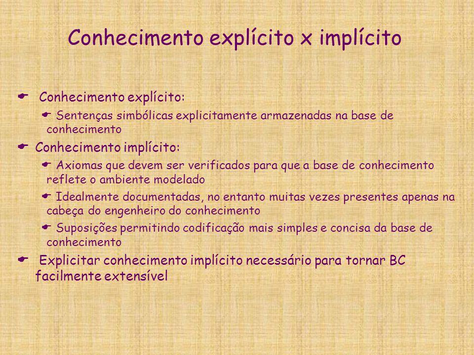 Conhecimento explícito x implícito