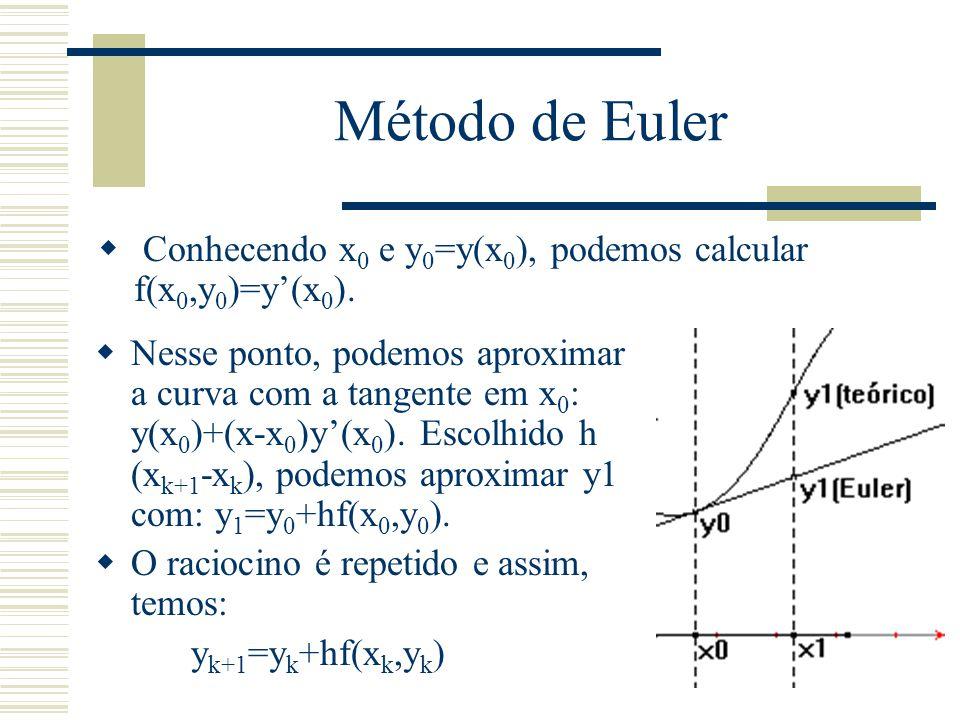 Método de Euler Conhecendo x0 e y0=y(x0), podemos calcular f(x0,y0)=y'(x0).