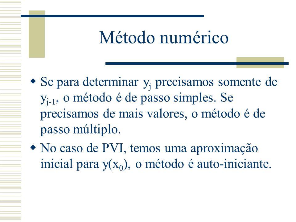 Método numérico