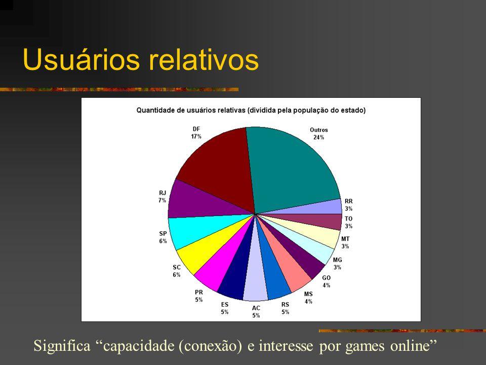 Usuários relativos Significa capacidade (conexão) e interesse por games online