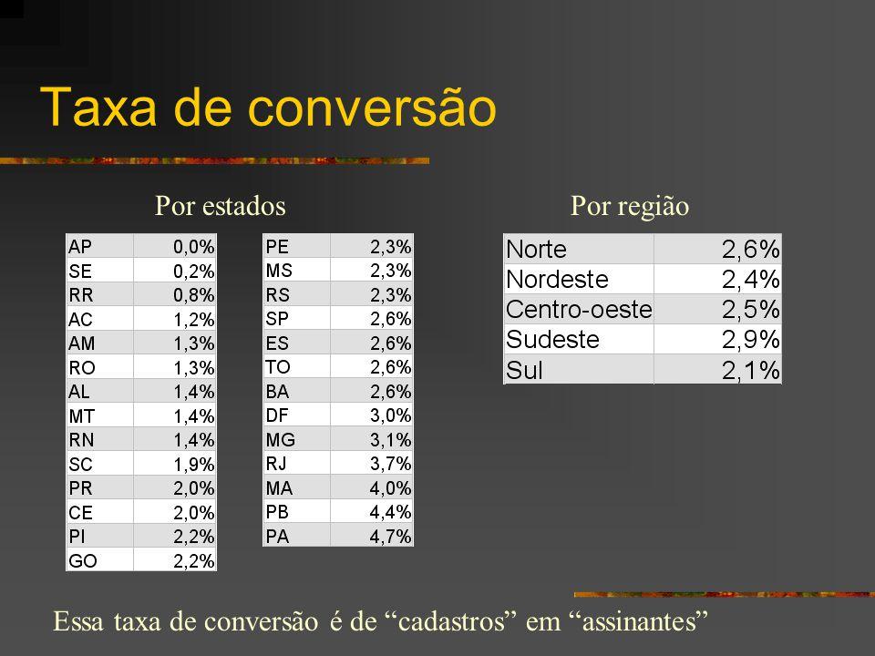 Taxa de conversão Por estados Por região
