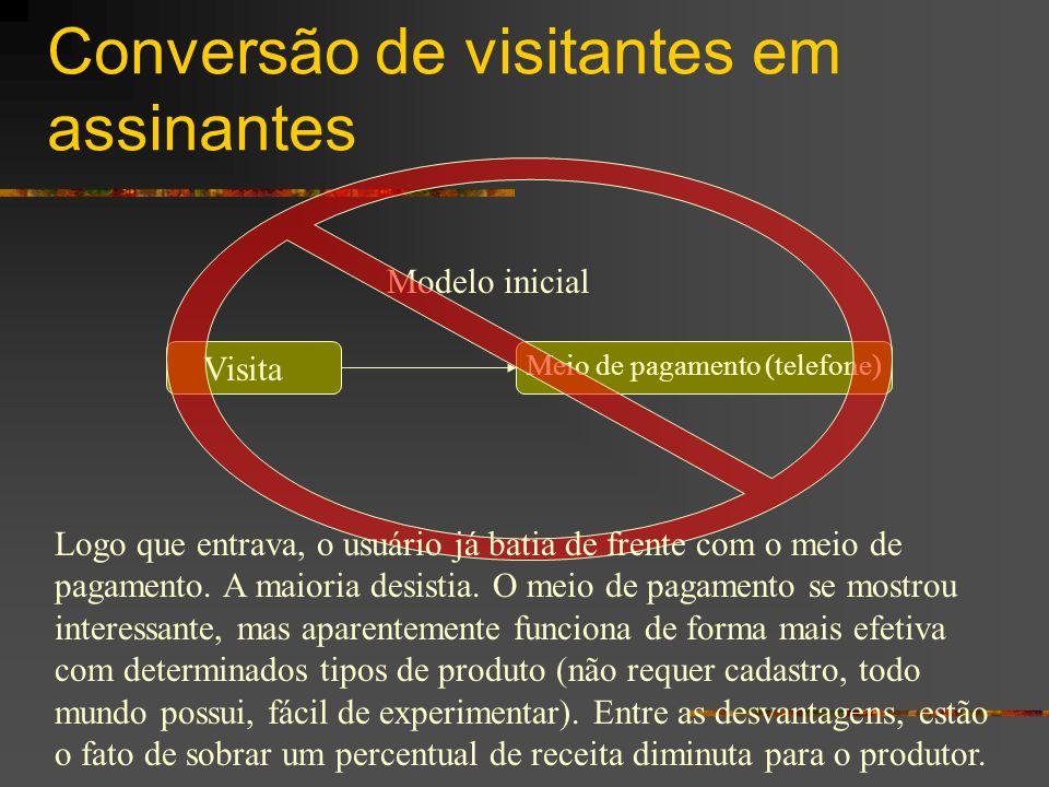 Conversão de visitantes em assinantes
