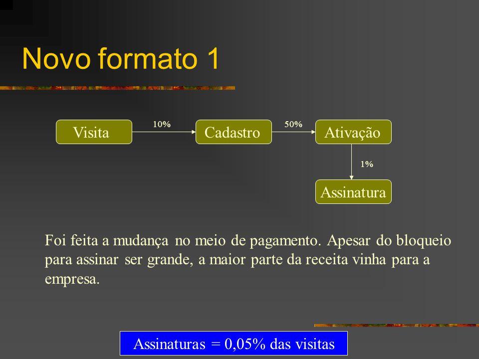 Assinaturas = 0,05% das visitas