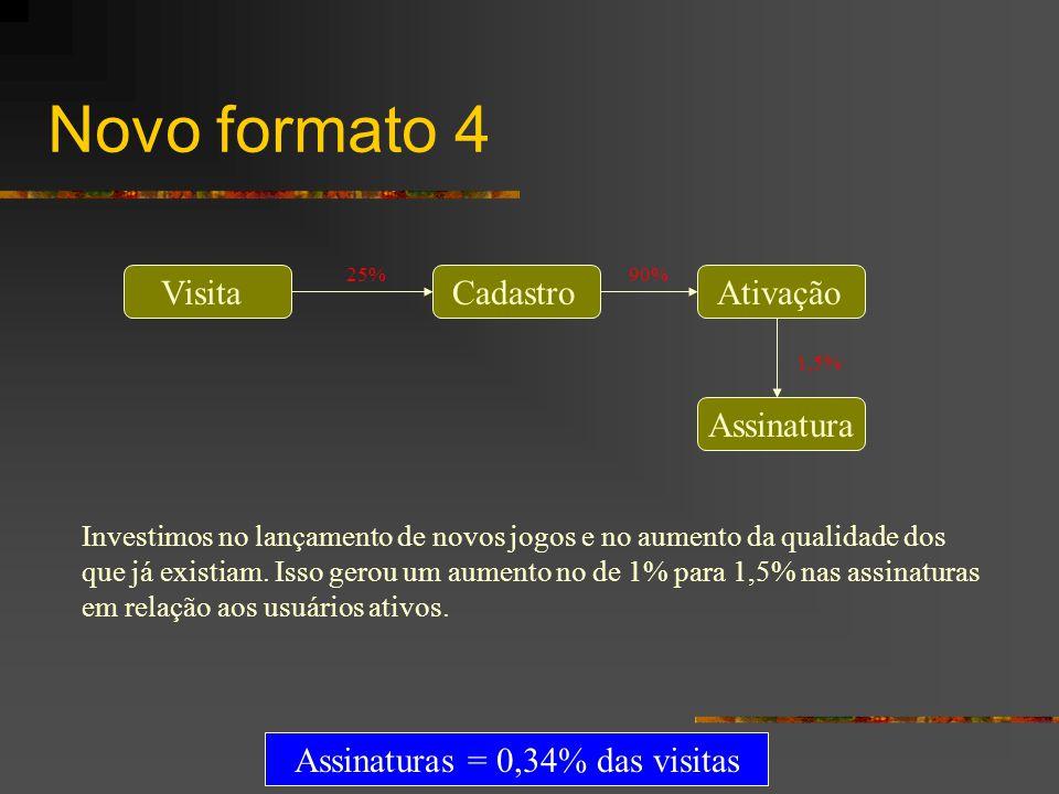 Assinaturas = 0,34% das visitas