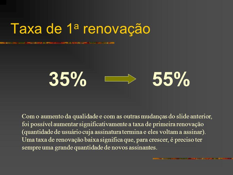 Taxa de 1a renovação 35% 55%