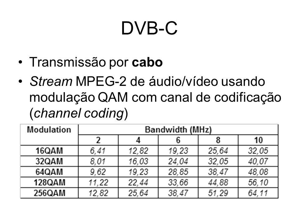 DVB-C Transmissão por cabo