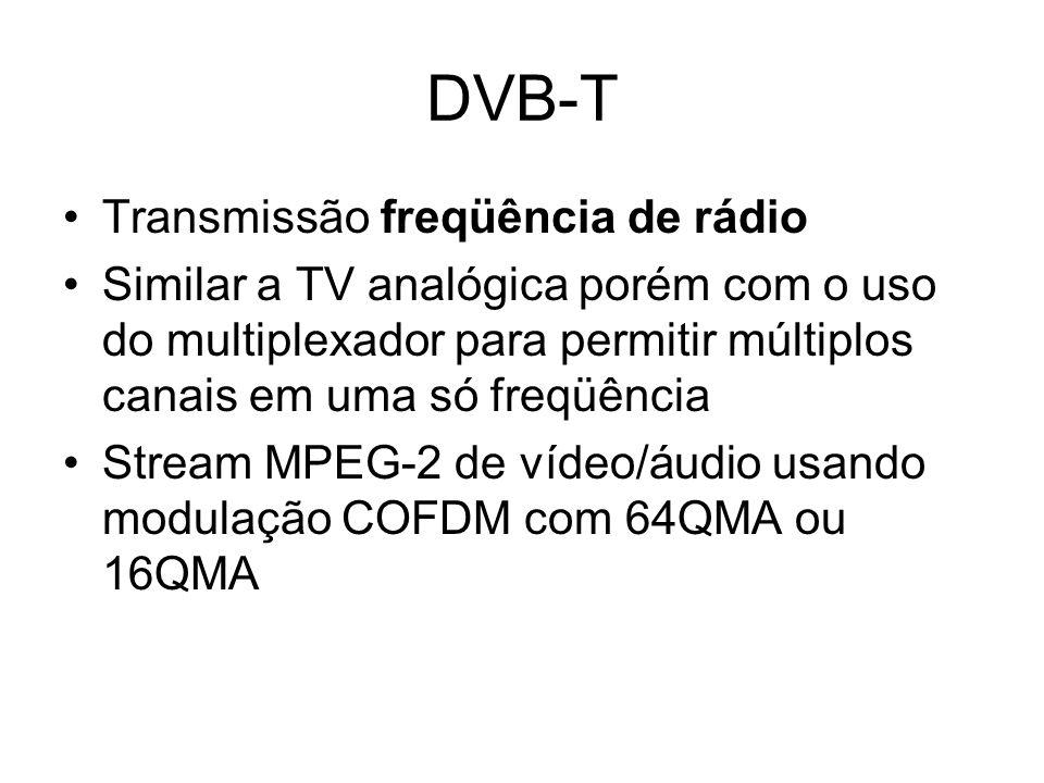 DVB-T Transmissão freqüência de rádio