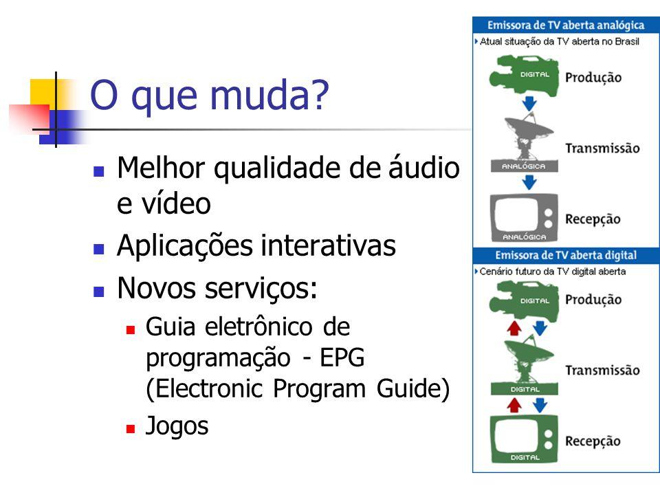 O que muda Melhor qualidade de áudio e vídeo Aplicações interativas