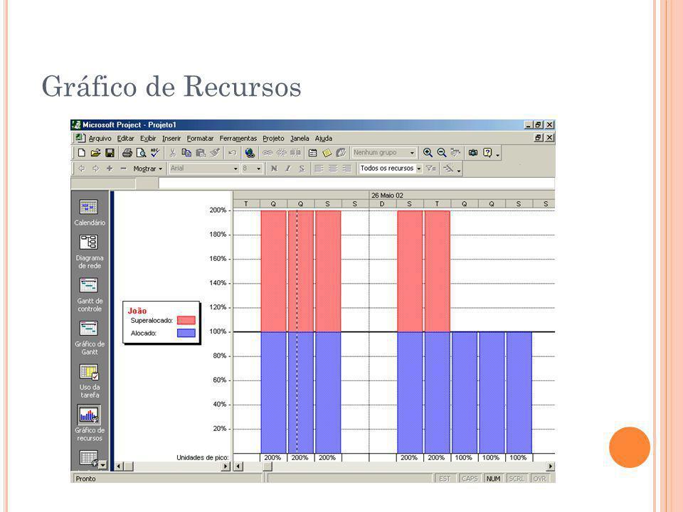 Gráfico de Recursos