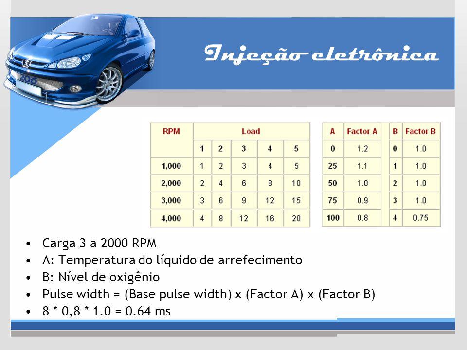 Injeção eletrônica Carga 3 a 2000 RPM