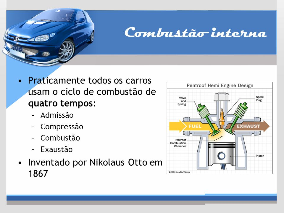 Combustão interna Praticamente todos os carros usam o ciclo de combustão de quatro tempos: Admissão.