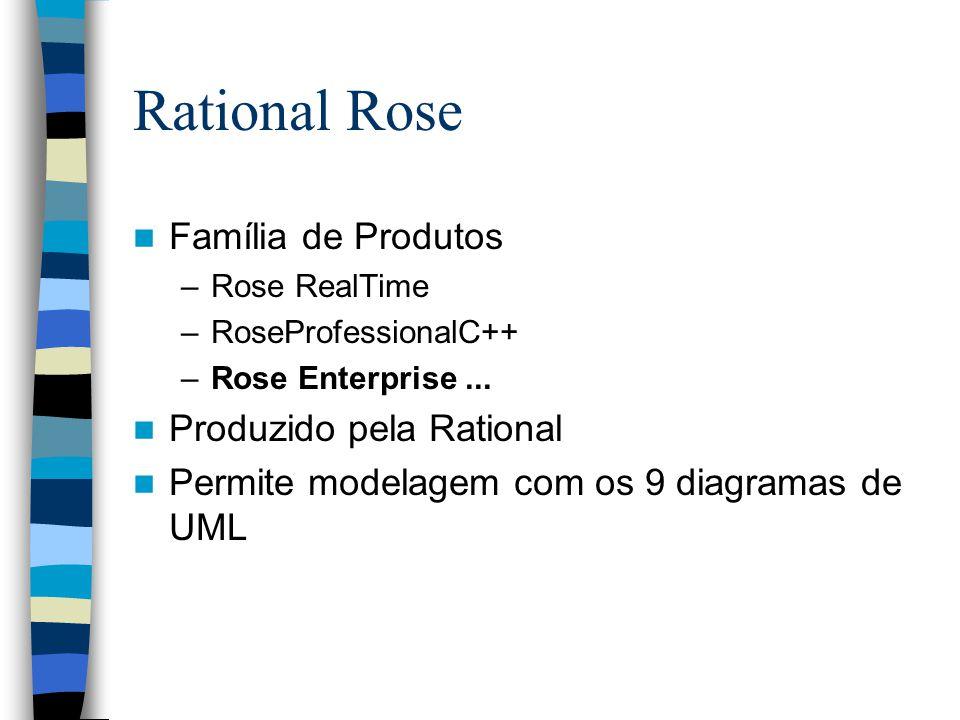 Rational Rose Família de Produtos Produzido pela Rational