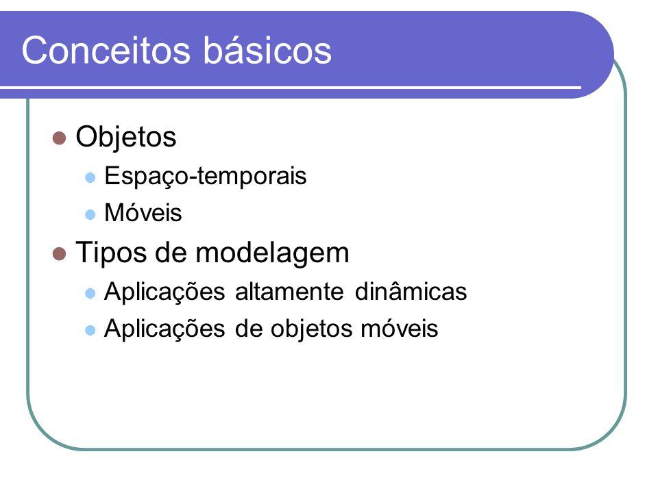 Conceitos básicos Objetos Tipos de modelagem Espaço-temporais Móveis