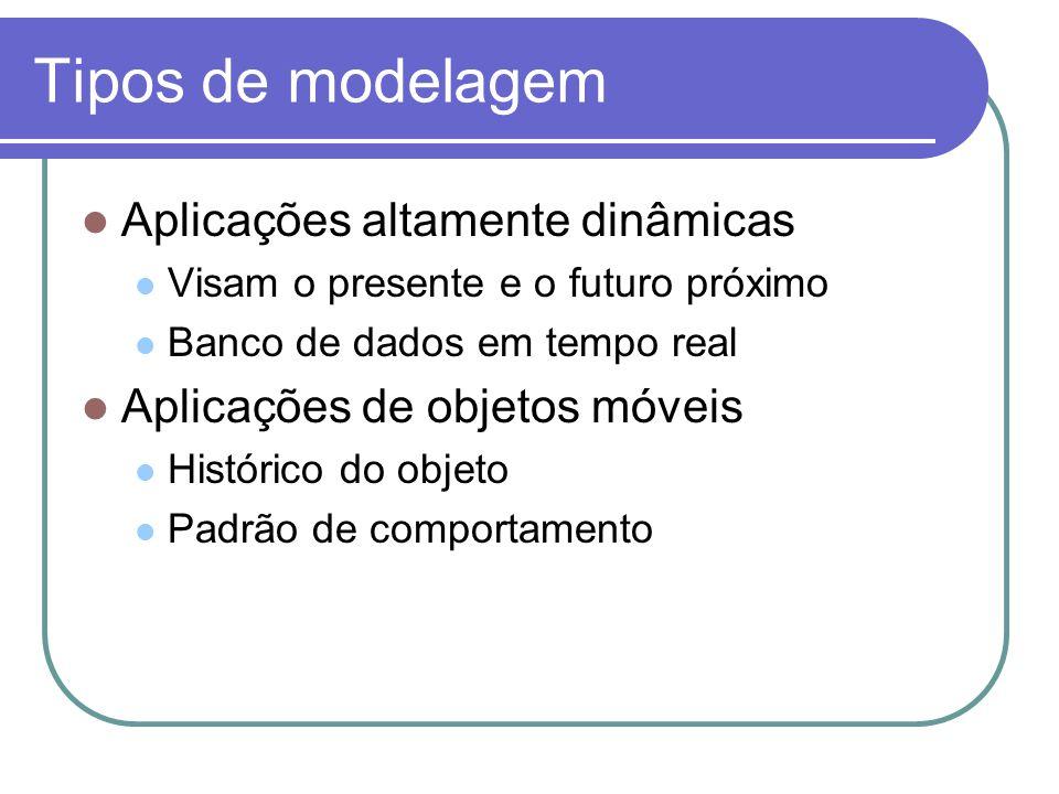Tipos de modelagem Aplicações altamente dinâmicas
