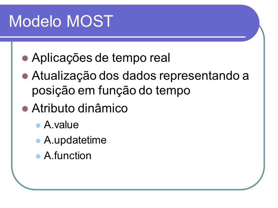 Modelo MOST Aplicações de tempo real