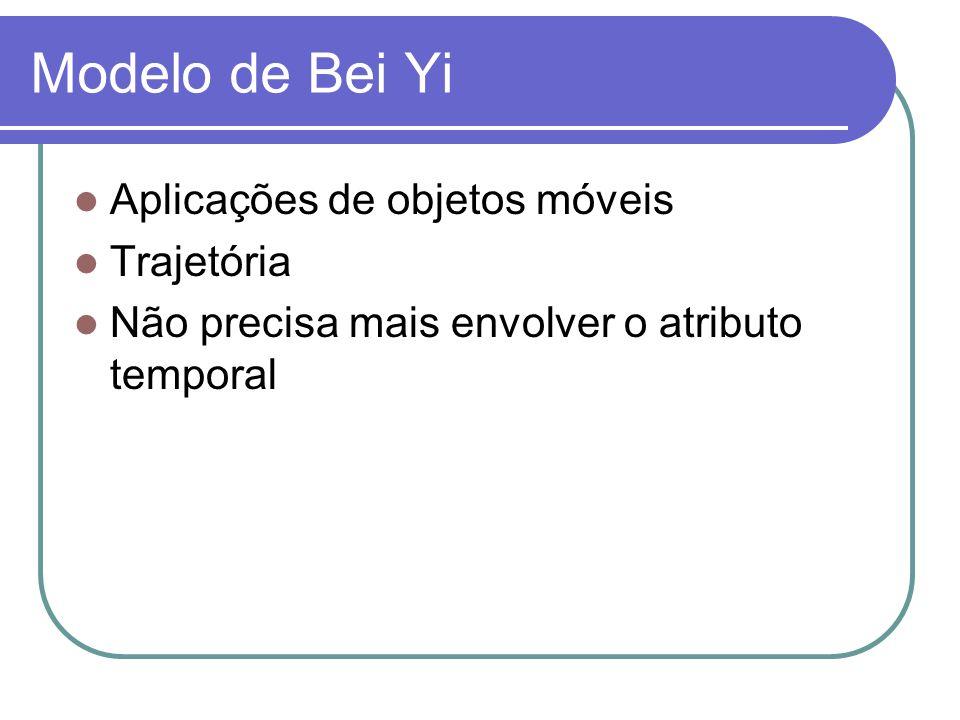 Modelo de Bei Yi Aplicações de objetos móveis Trajetória