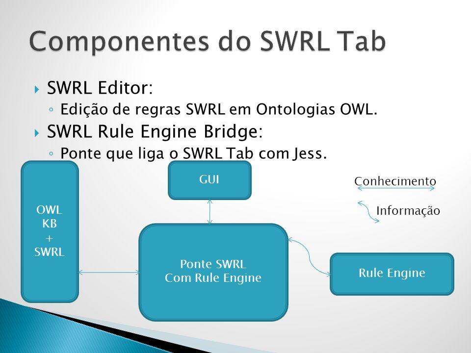 Componentes do SWRL Tab