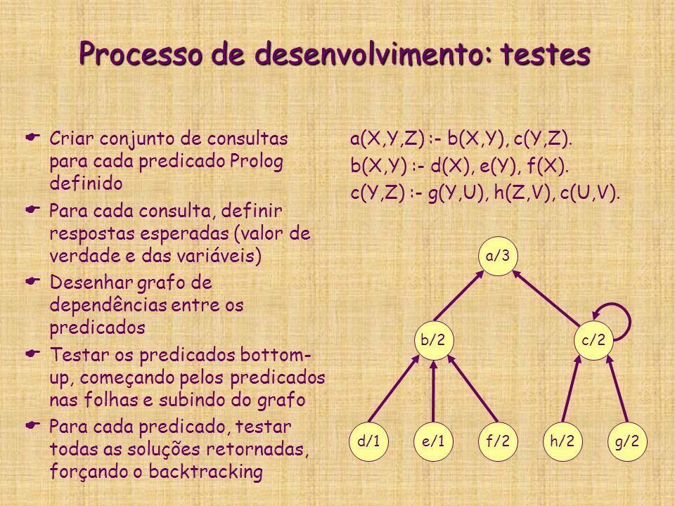 Processo de desenvolvimento: testes