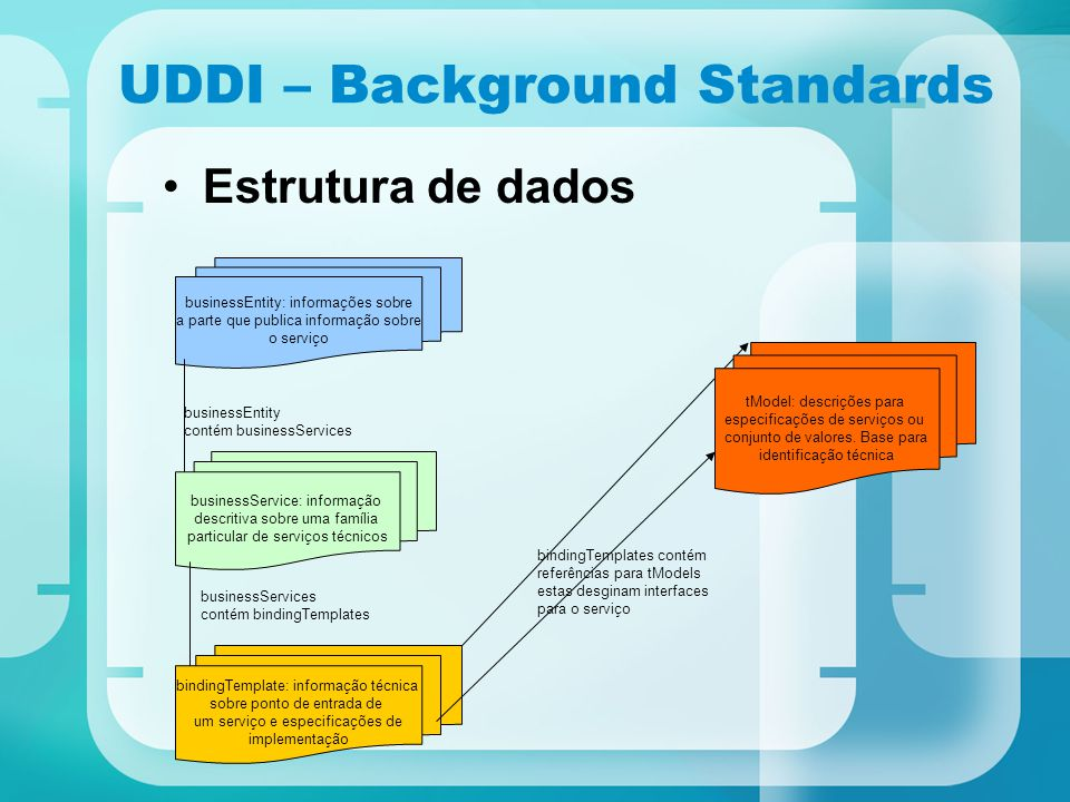 UDDI – Background Standards