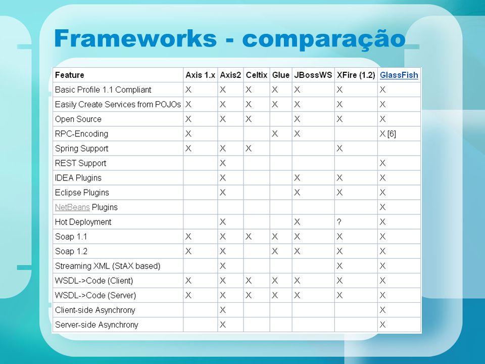 Frameworks - comparação