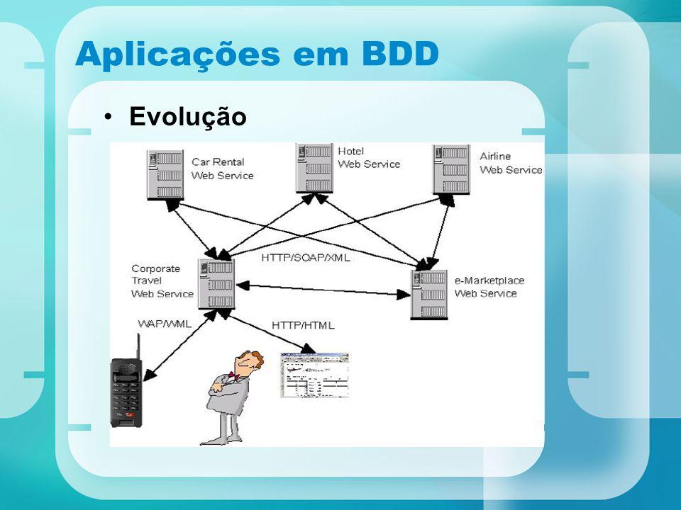 Aplicações em BDD Evolução