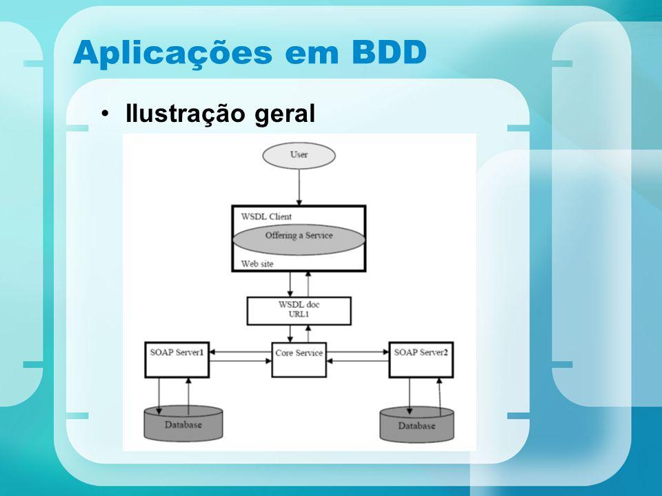 Aplicações em BDD Ilustração geral