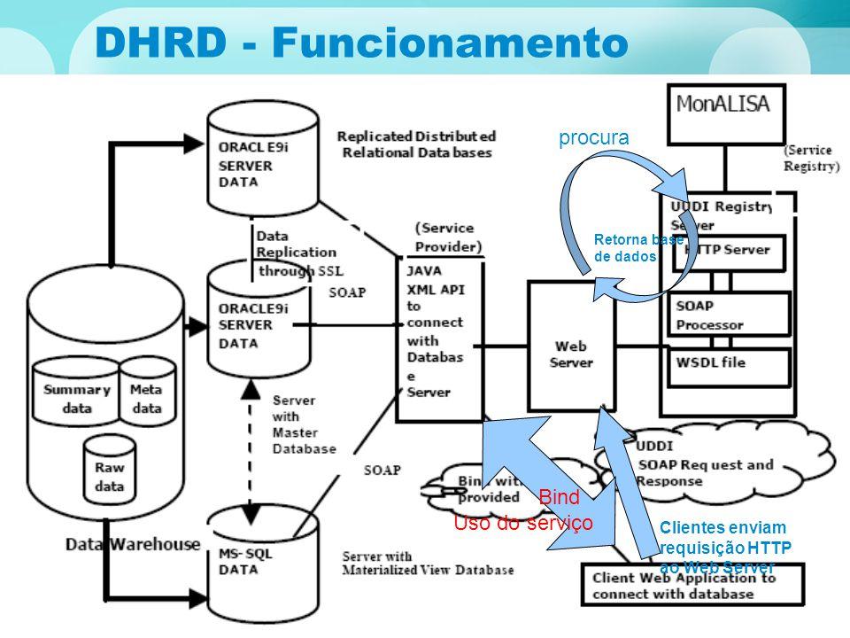 DHRD - Funcionamento DHRD - funcionamento procura Bind Uso do serviço