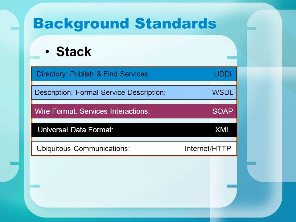 Background Standards Stack Directory: Publish & Find Services: UDDI