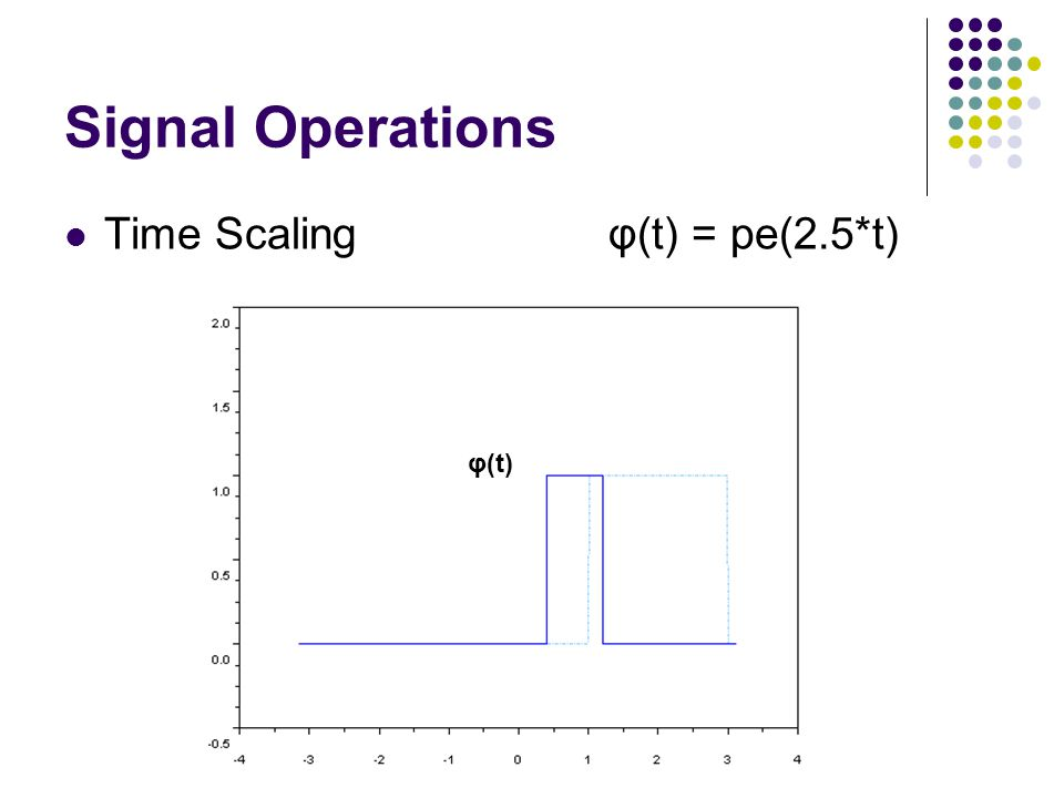 Signal Operations Time Scaling φ(t) = pe(2.5*t) φ(t)