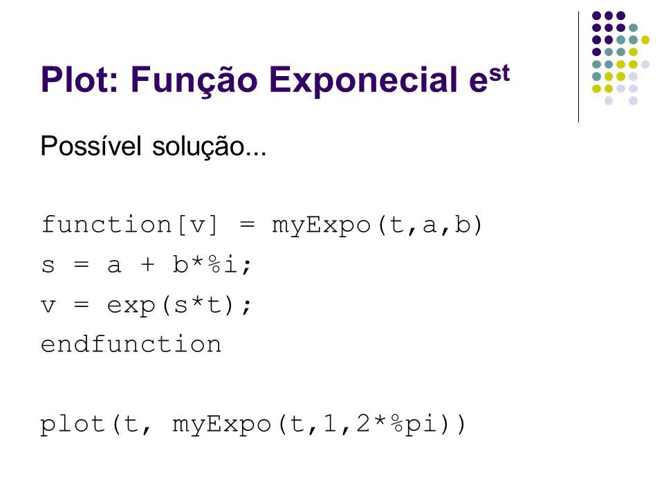Plot: Função Exponecial est