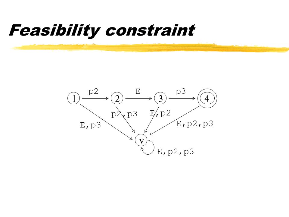 Feasibility constraint