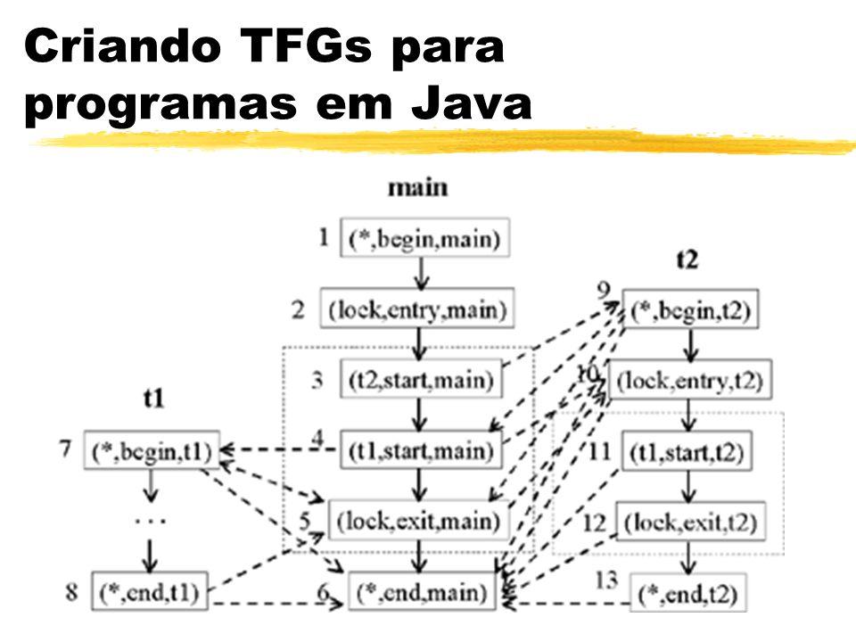 Criando TFGs para programas em Java