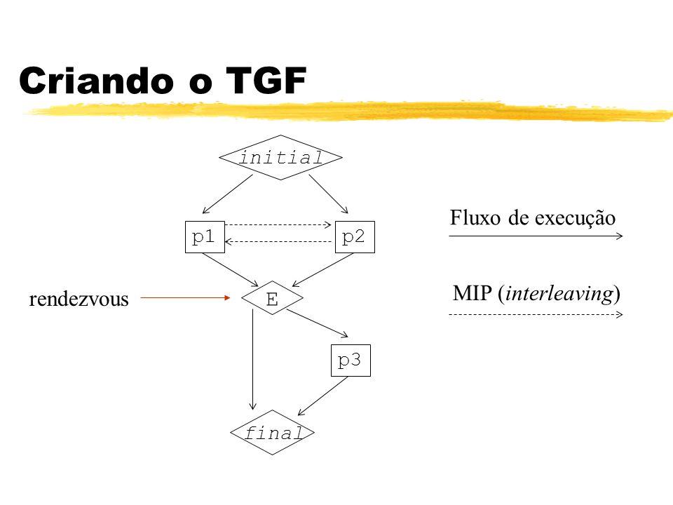 Criando o TGF Fluxo de execução MIP (interleaving) rendezvous E