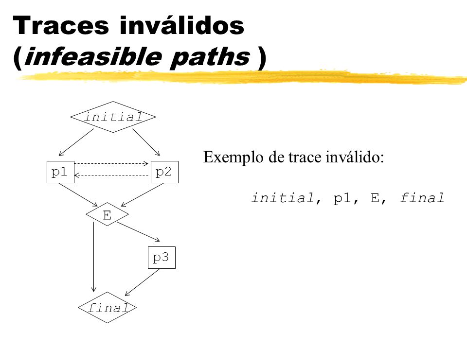 Traces inválidos (infeasible paths )