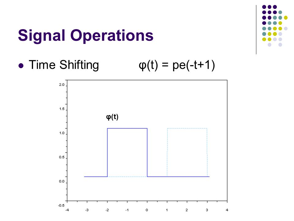 Signal Operations Time Shifting φ(t) = pe(-t+1) φ(t)