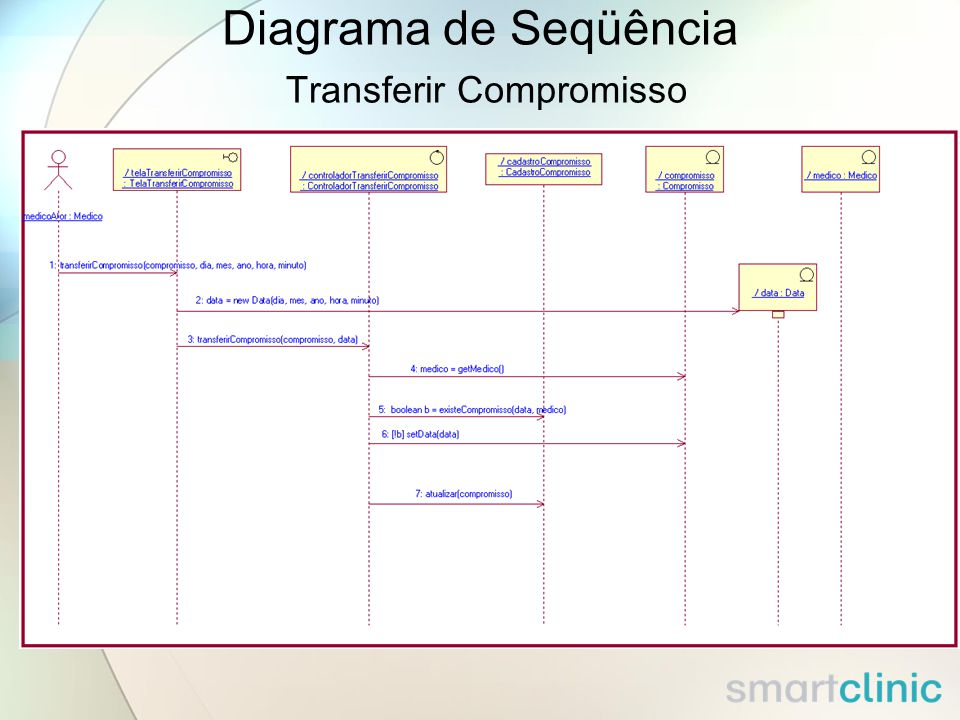 Diagrama de Seqüência Transferir Compromisso
