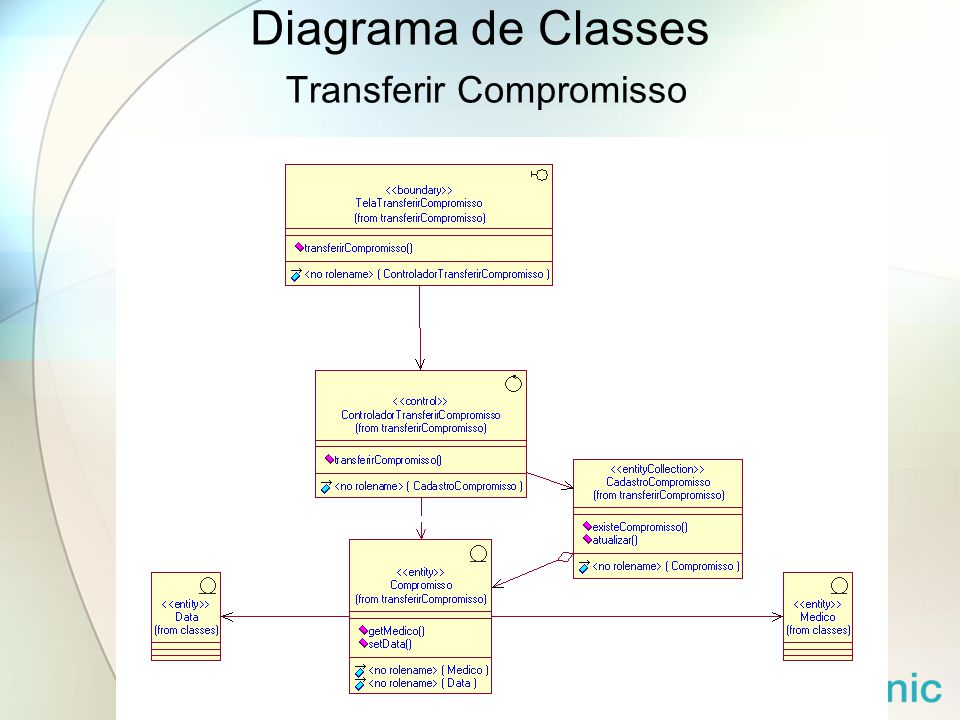 Diagrama de Classes Transferir Compromisso