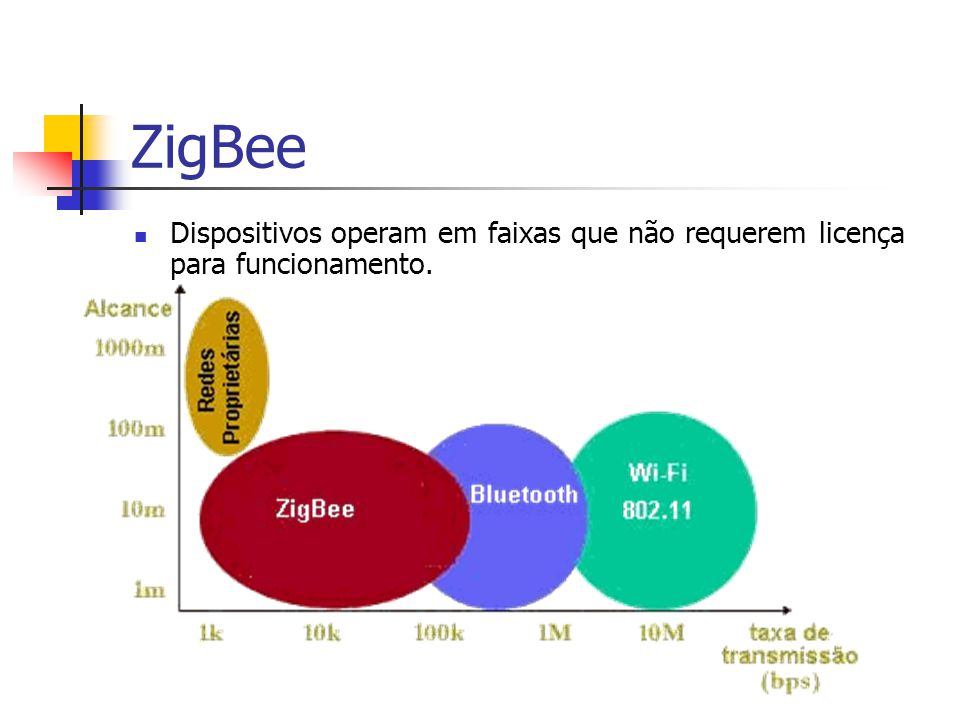 ZigBee Dispositivos operam em faixas que não requerem licença para funcionamento. Como funciona.