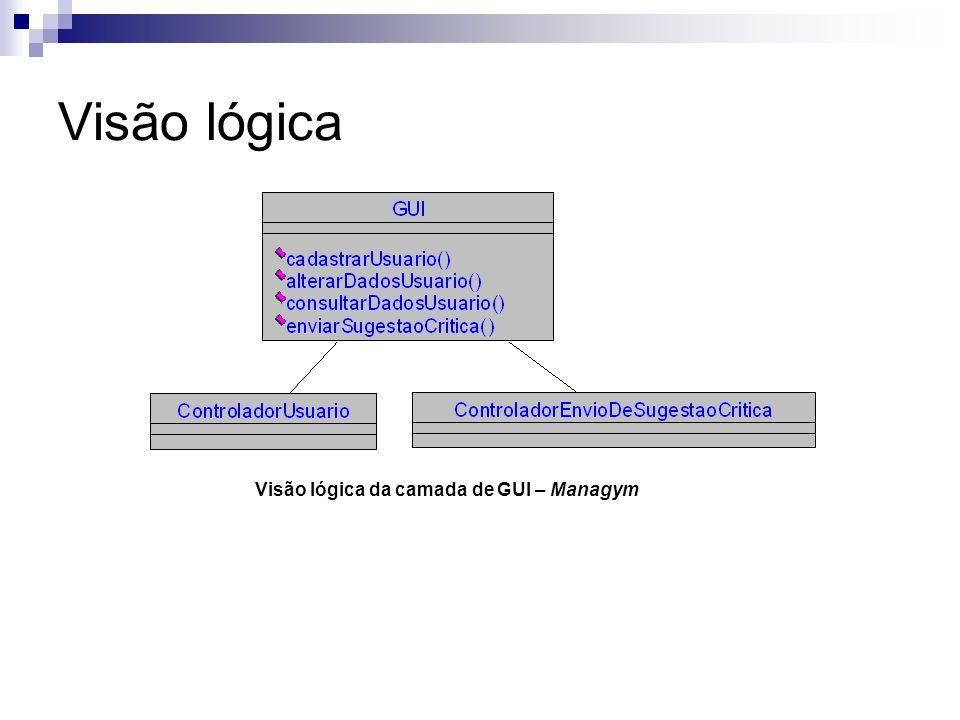 Visão lógica Visão lógica da camada de GUI – Managym
