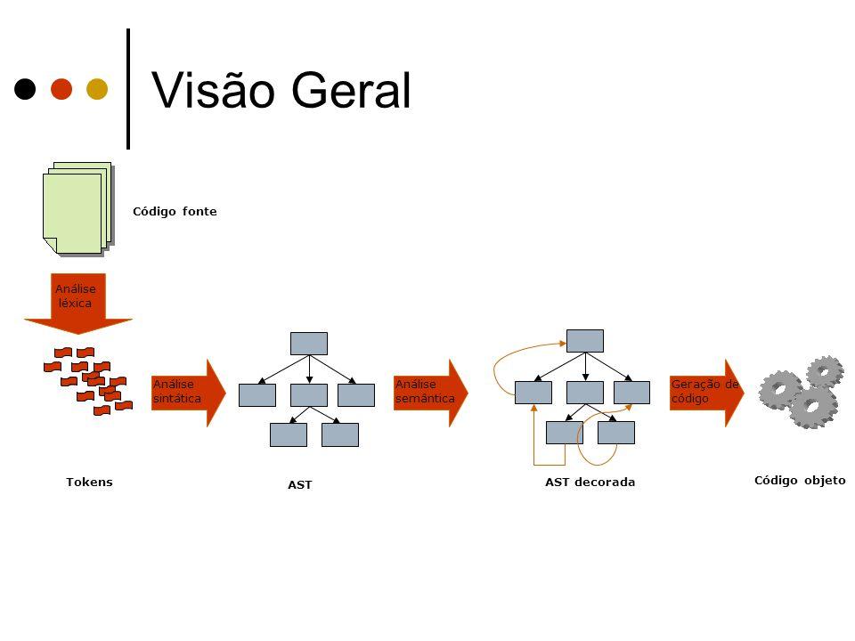 Visão Geral Código fonte Análise léxica AST Análise sintática
