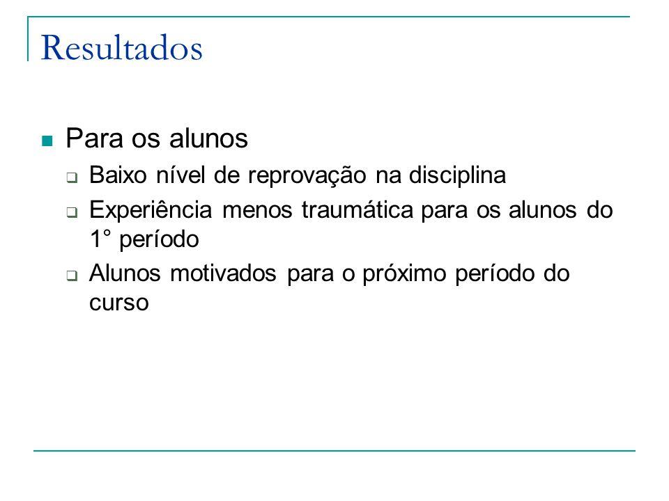 Resultados Para os alunos Baixo nível de reprovação na disciplina