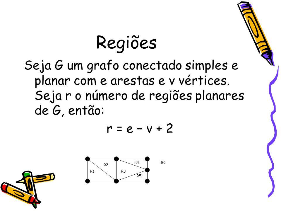 Regiões Seja G um grafo conectado simples e planar com e arestas e v vértices. Seja r o número de regiões planares de G, então: