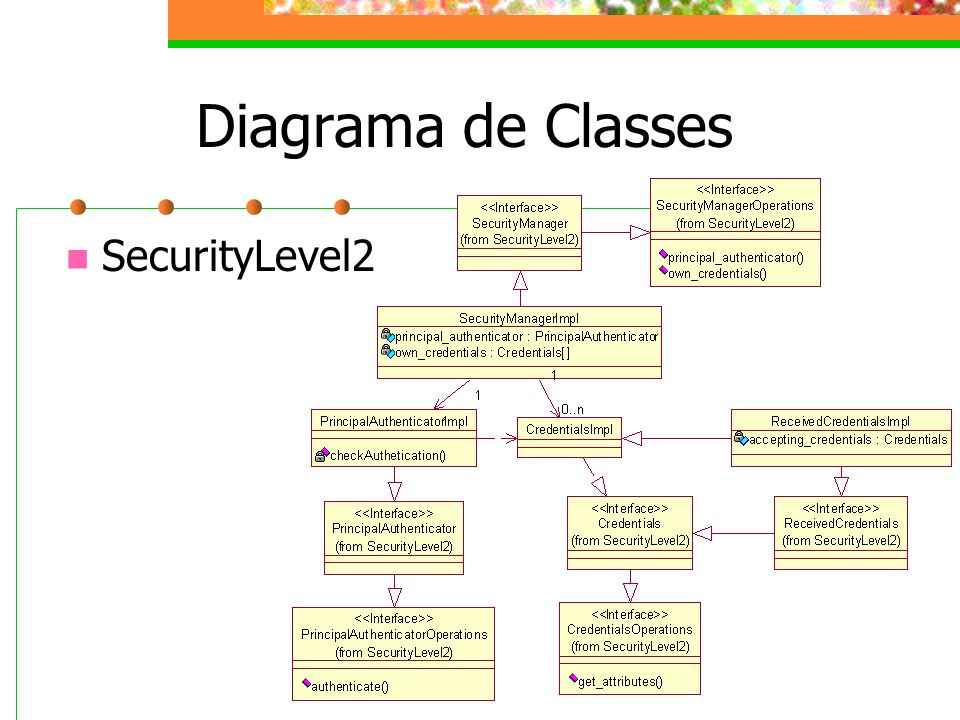 Diagrama de Classes SecurityLevel2