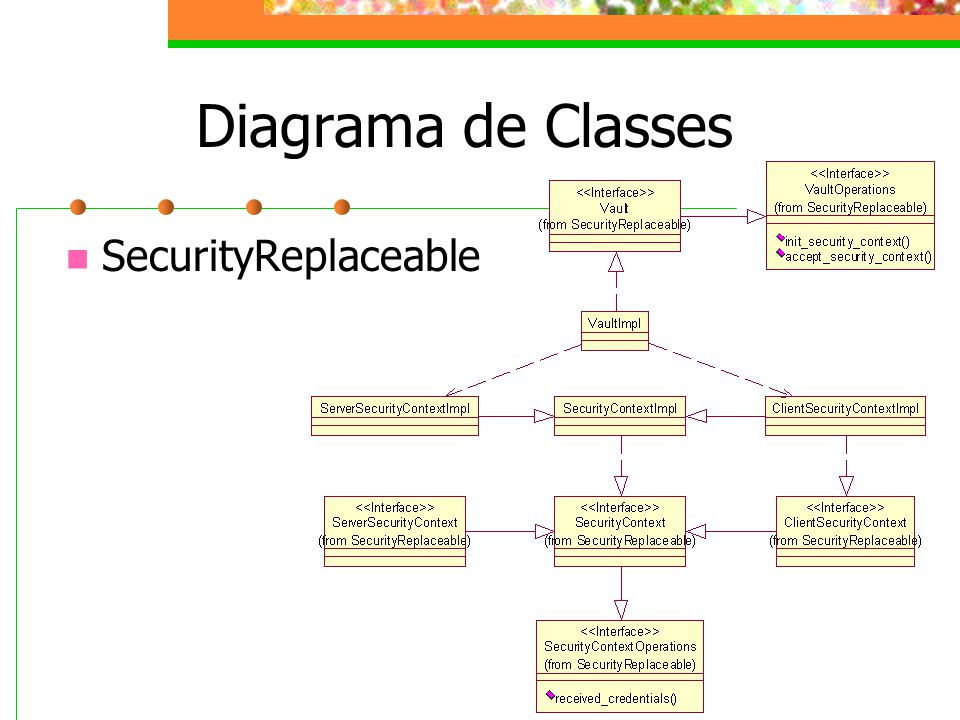Diagrama de Classes SecurityReplaceable
