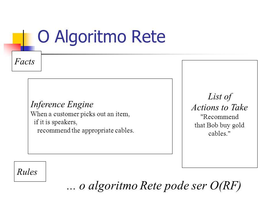 O Algoritmo Rete ... o algoritmo Rete pode ser O(RF) Facts List of